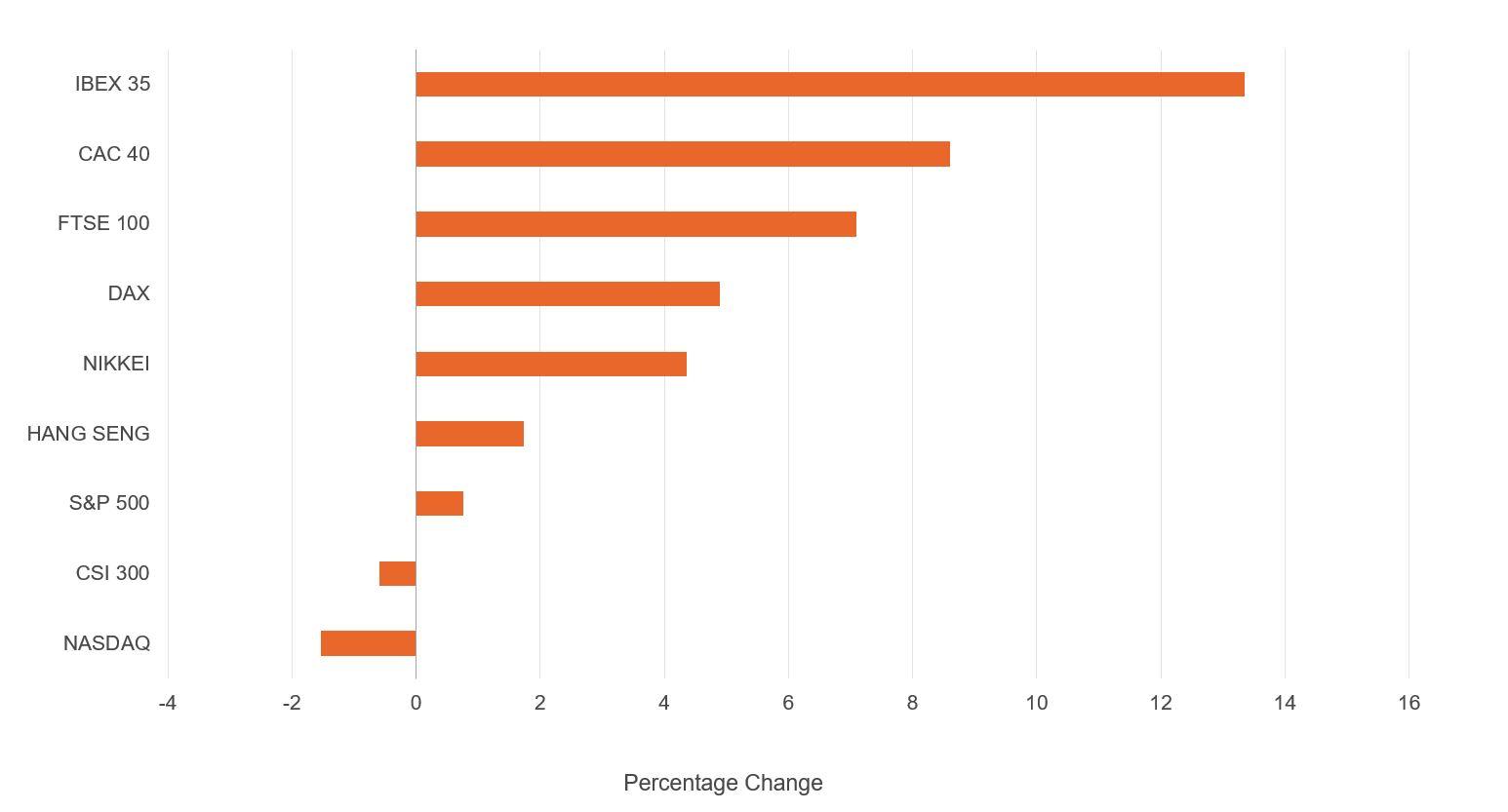 Figure showing returns of FTSE sectors