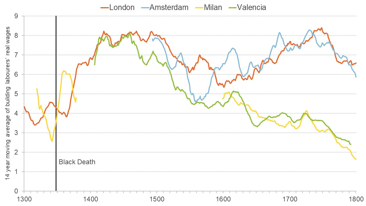 Graph showing how building labourers' real wages have changed between 1300 and 1800 in four different cities