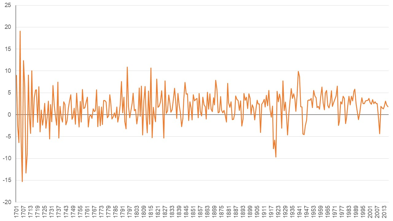 Line graph showing annual changes in real GDP for the UK