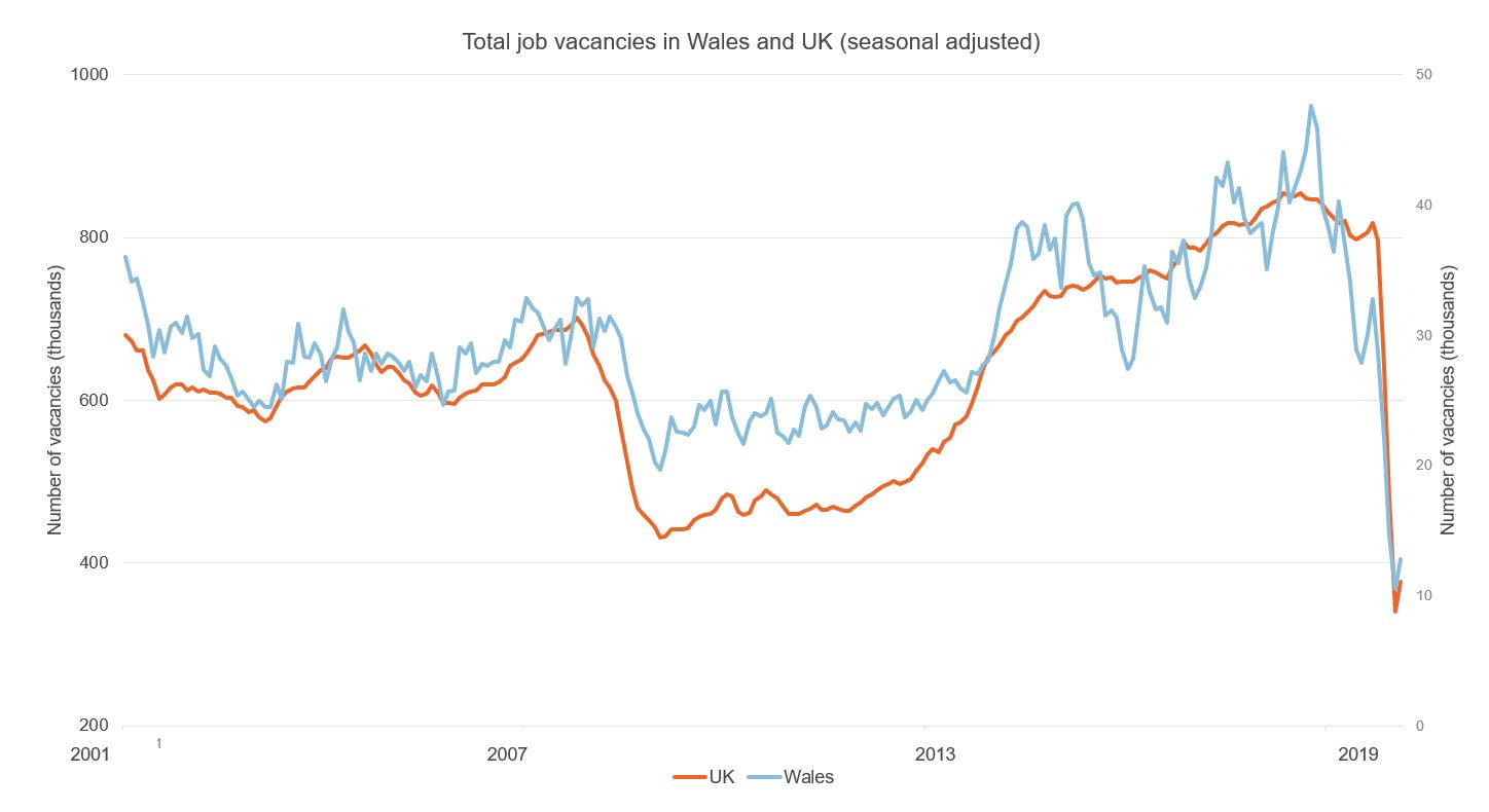 Figure showing total job vacancies in UK and Wales