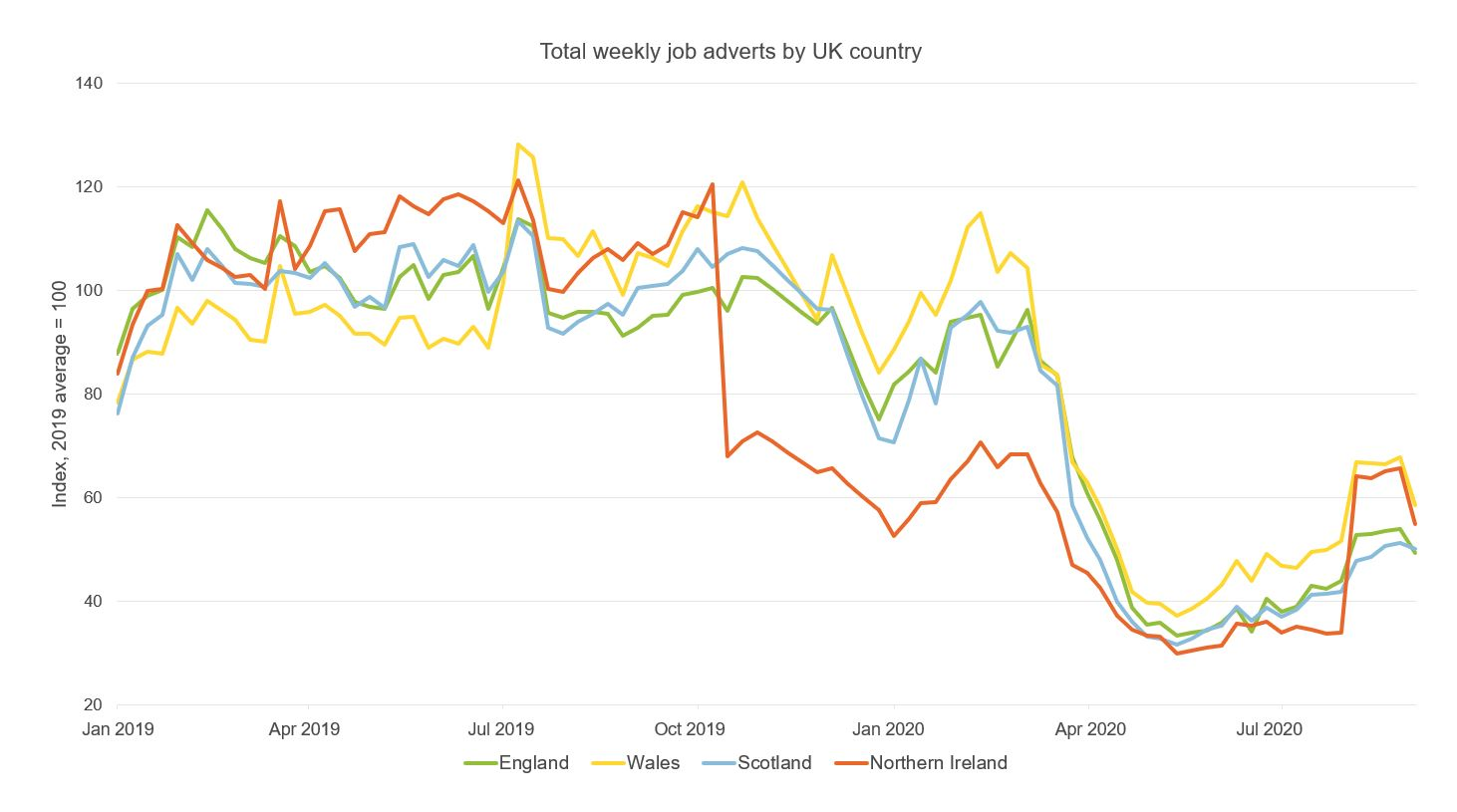 Figure showing total weekly job adverts by UK country