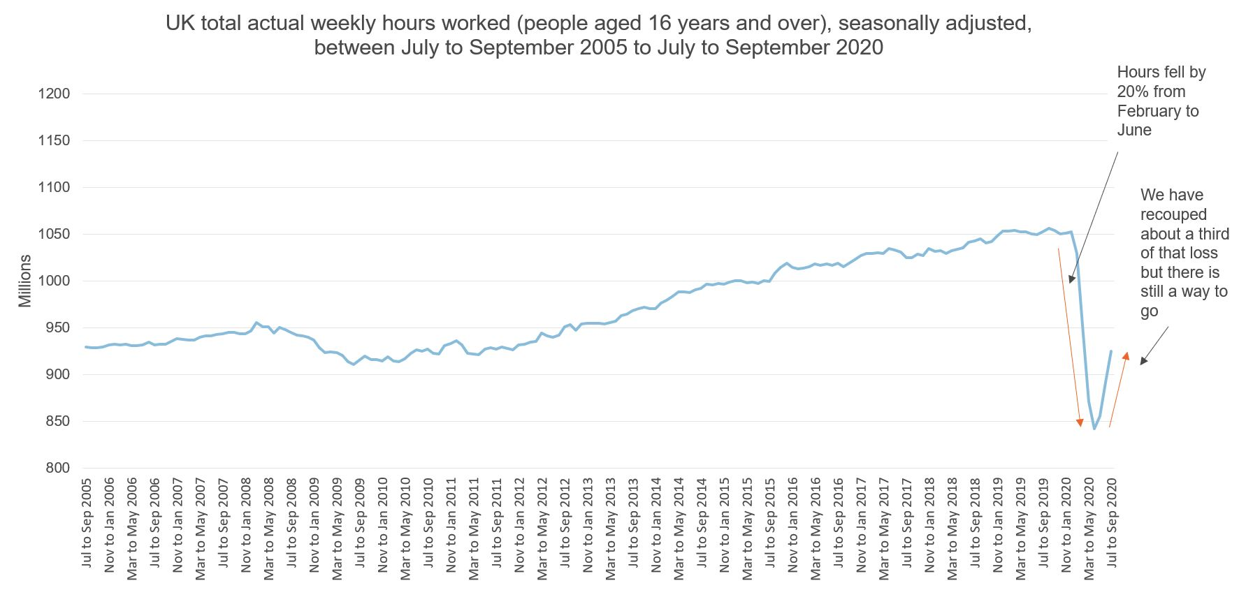 Figure showing UK weekly hours worked