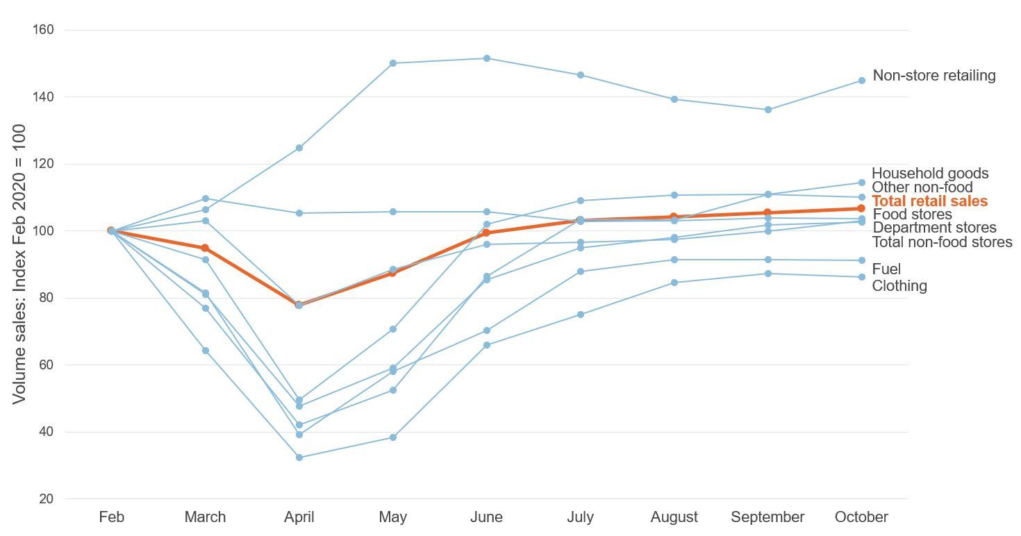 Figure showing volume sales, seasonally adjusted Feb to Oct