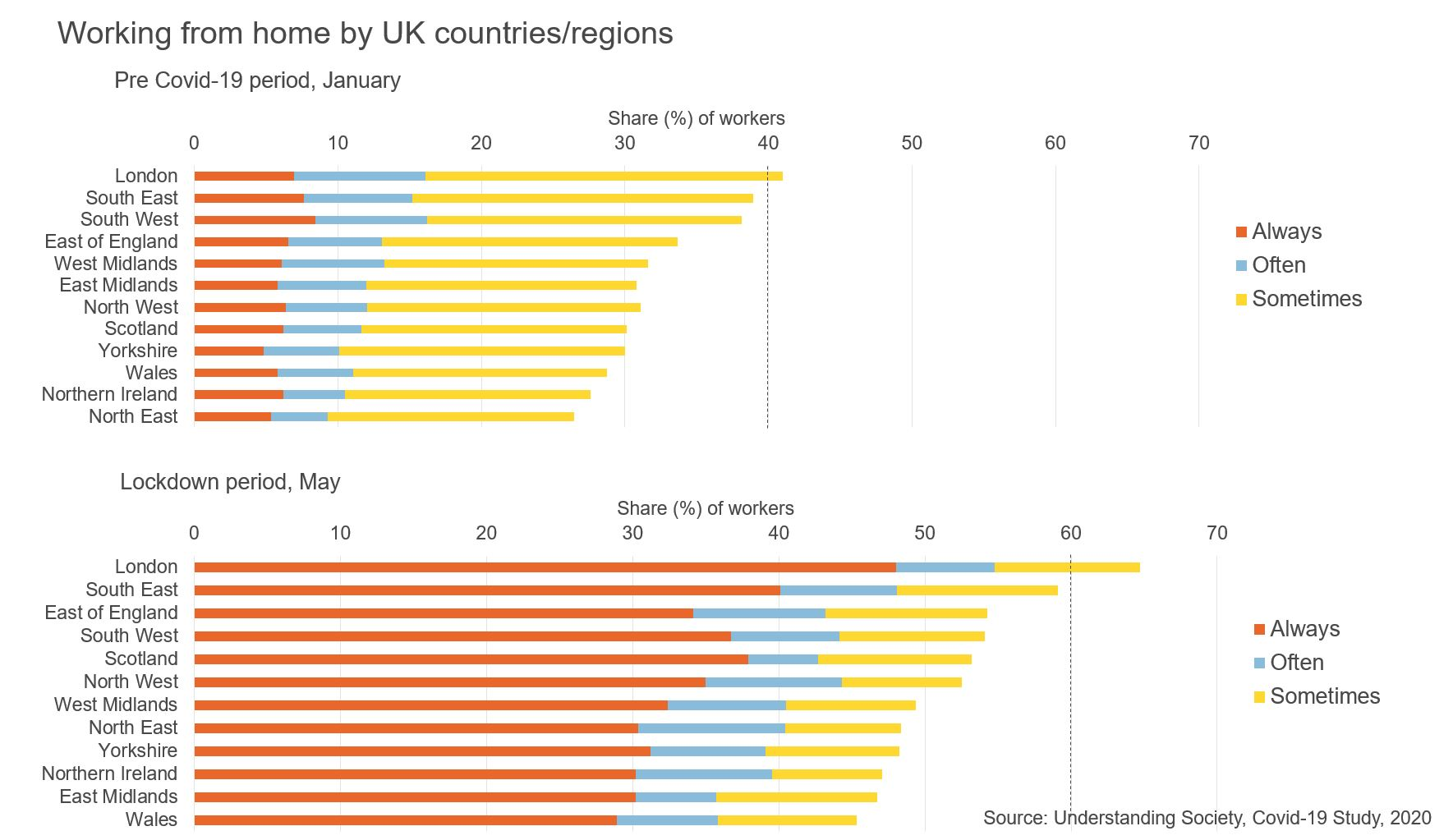 Figure showing working from home by UK countries/regions