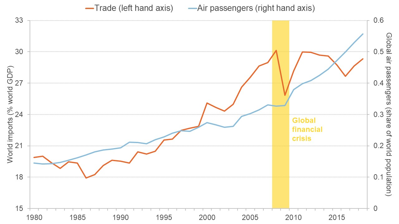 Graph showing growth of world trade and global air travel over past 40 years