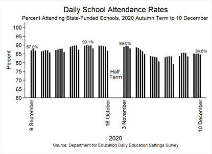 Figure showing daily school attendance rates