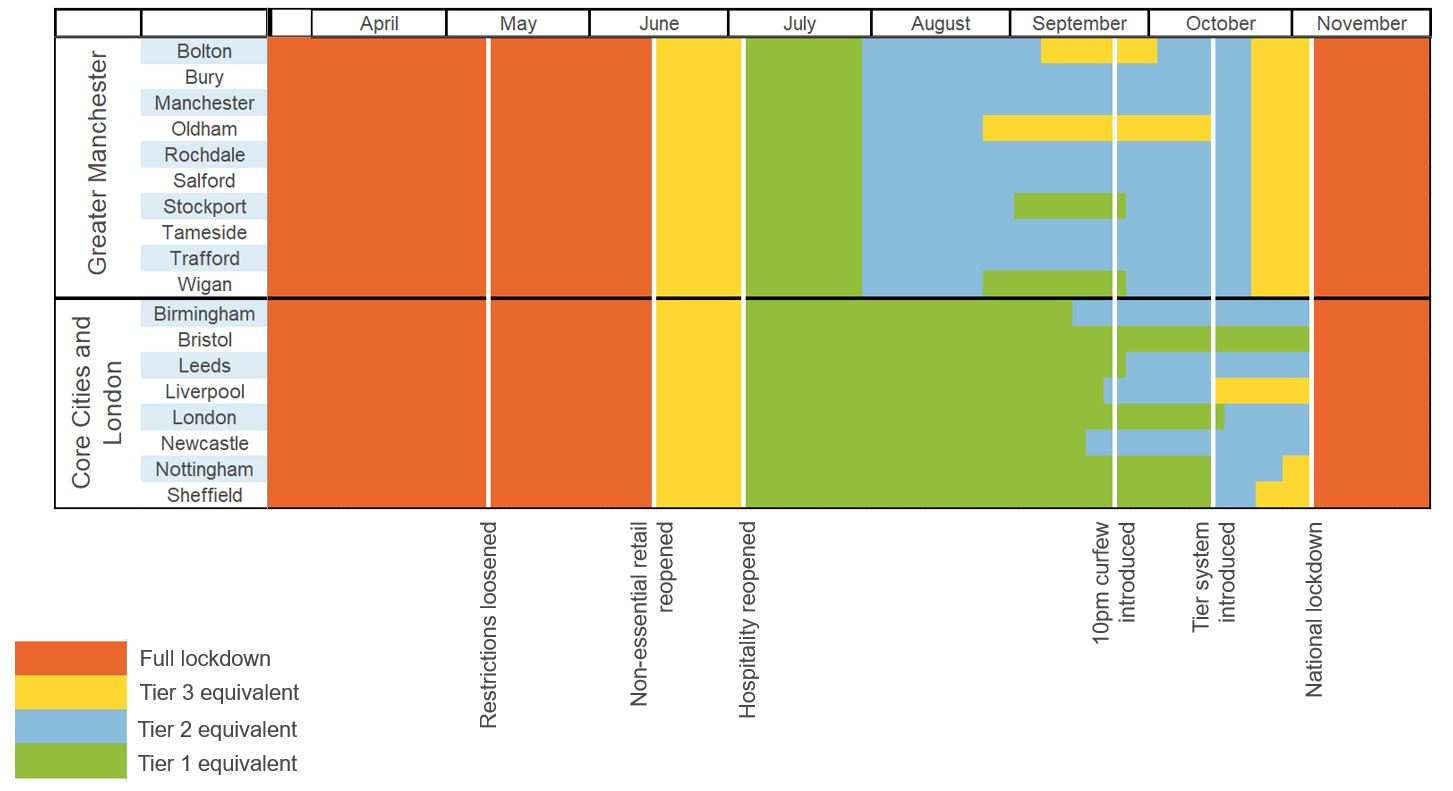 Figure showing restrictions across Greater Manchester and in English core cities across 2020