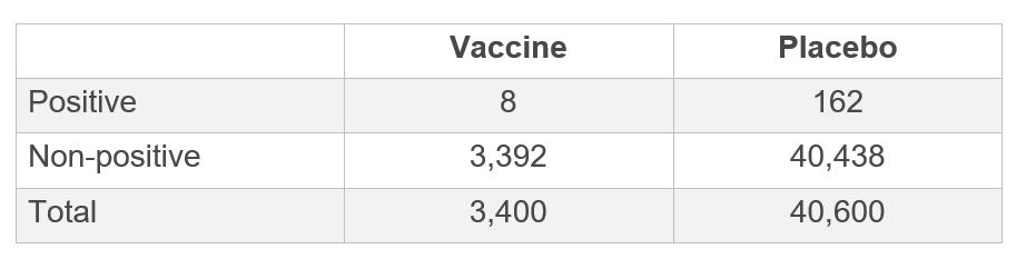 Table showing vaccine compared to placebo